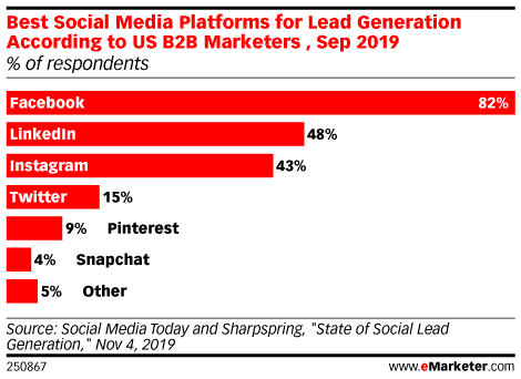 Data Chart Covering Best Social Media Platforms For Lead Generation, Sep 2019